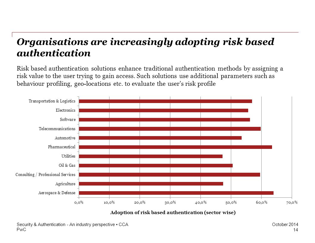 Organisations are increasingly adopting risk based authentication