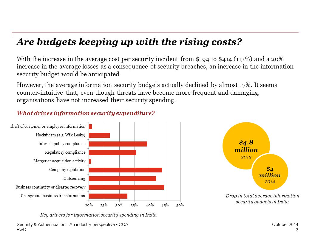 Are budgets keeping up with the rising costs