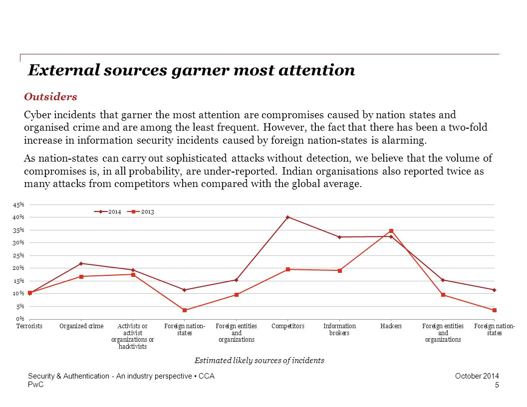 External sources garner most attention