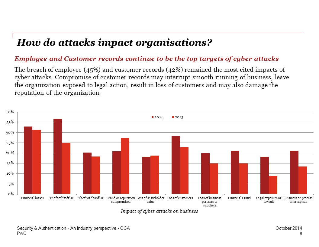How do attacks impact organisations