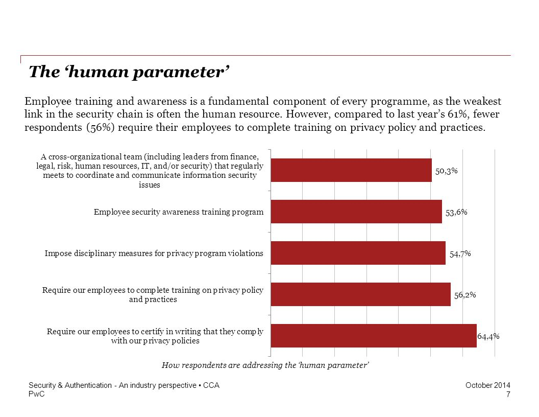 How respondents are addressing the 'human parameter'