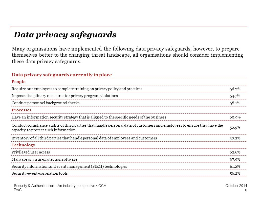 Data privacy safeguards