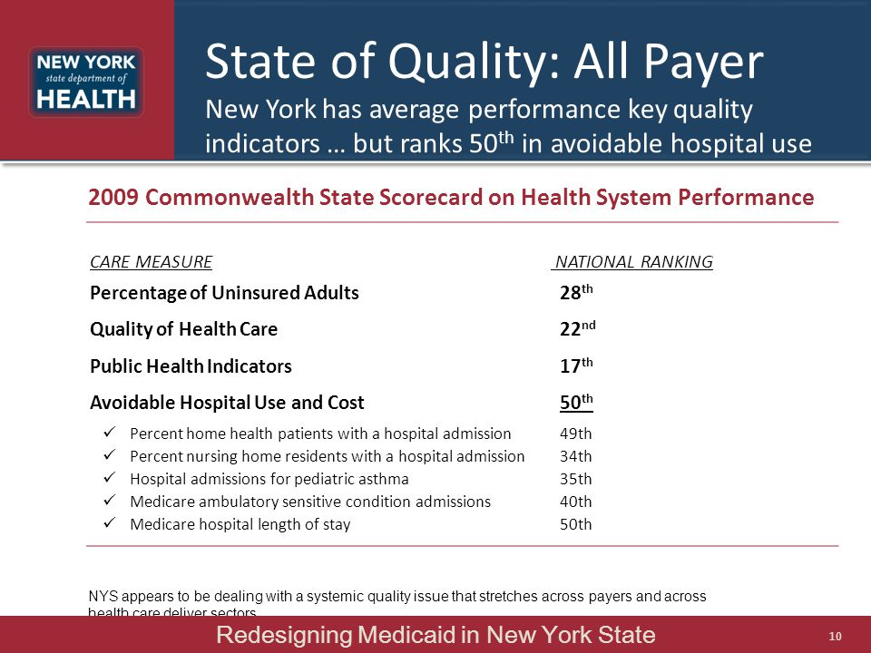 State of Quality: All Payer