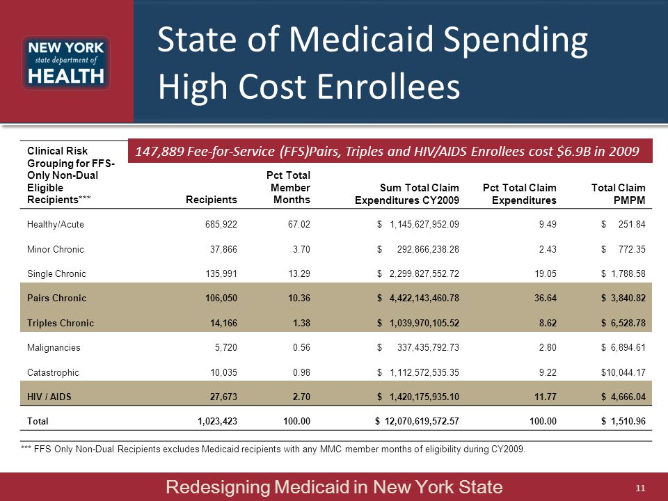 State of Medicaid Spending High Cost Enrollees