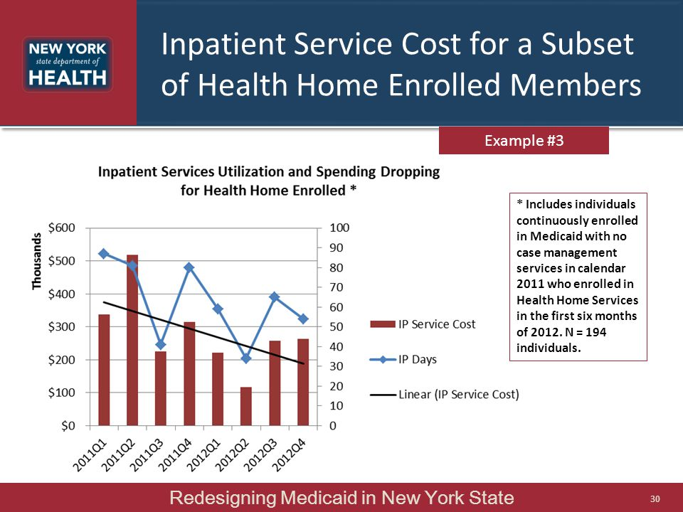 Inpatient Service Cost for a Subset of Health Home Enrolled Members