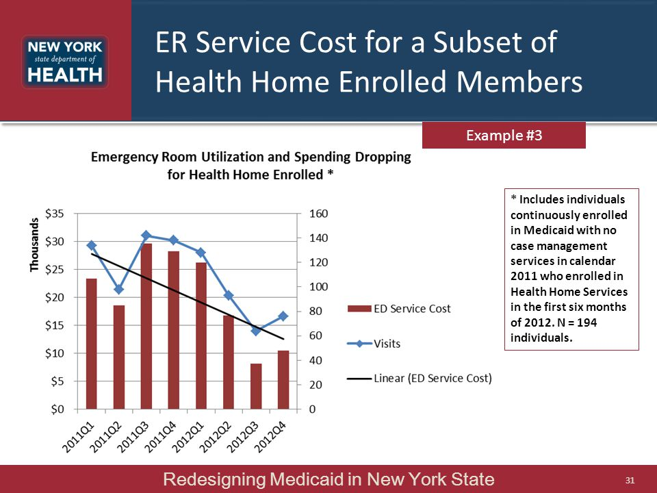 ER Service Cost for a Subset of Health Home Enrolled Members