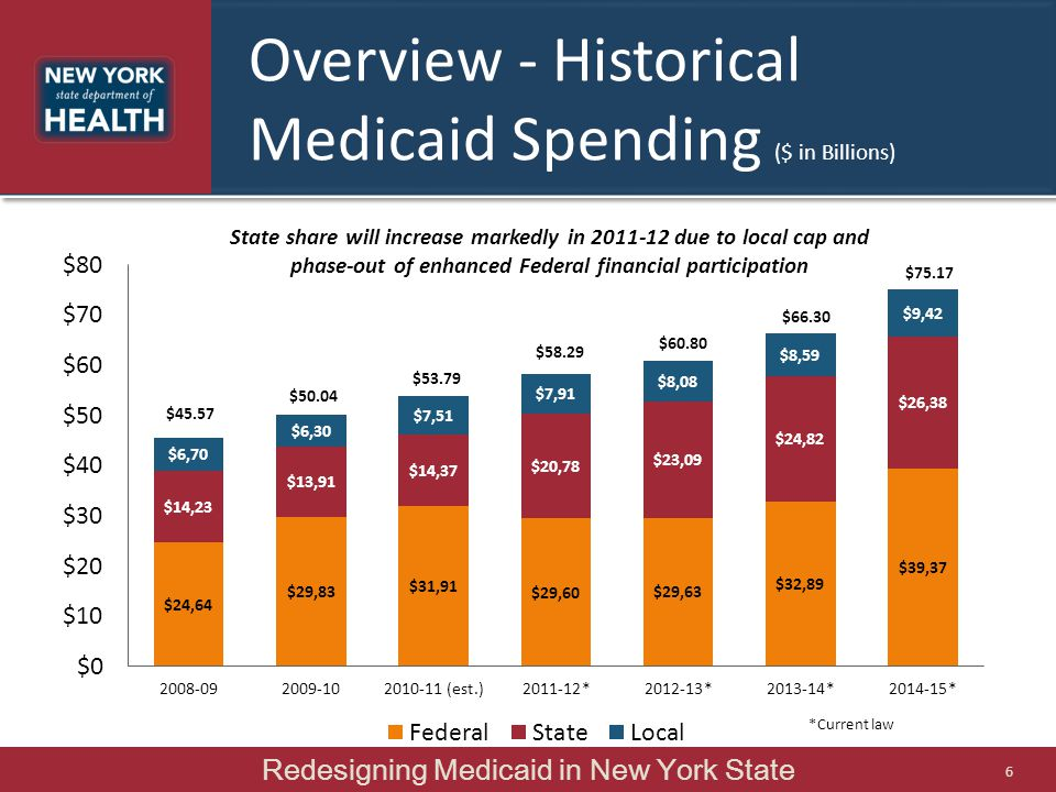 Overview - Historical Medicaid Spending ($ in Billions)