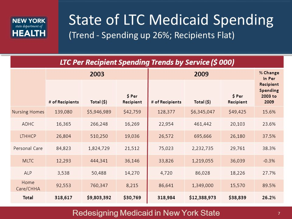 State of LTC Medicaid Spending (Trend - Spending up 26%; Recipients Flat)