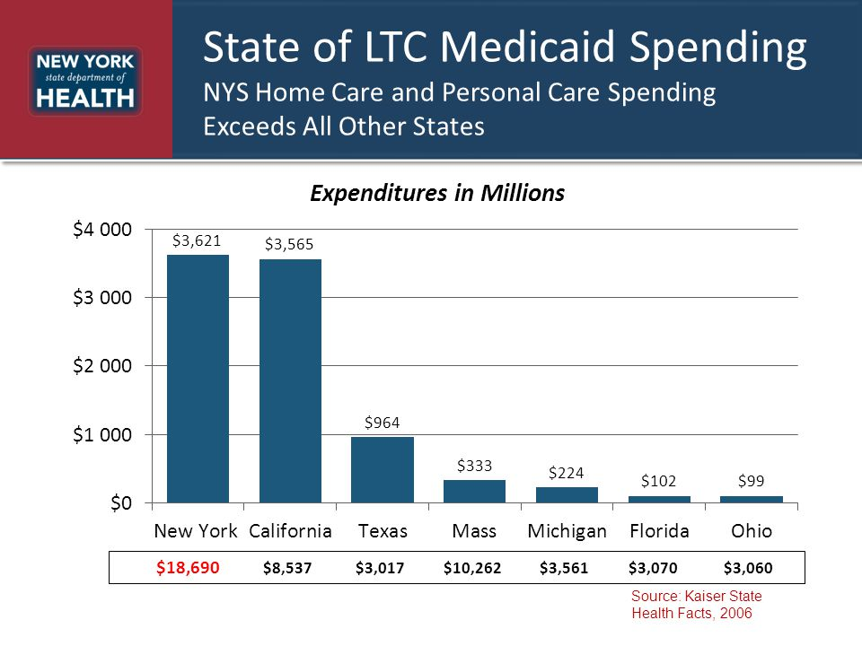 State of LTC Medicaid Spending NYS Home Care and Personal Care Spending Exceeds All Other States