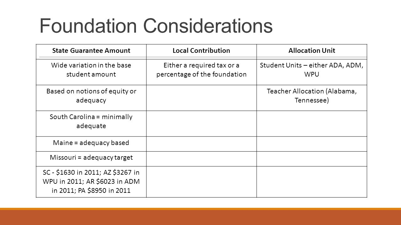 Foundation Considerations
