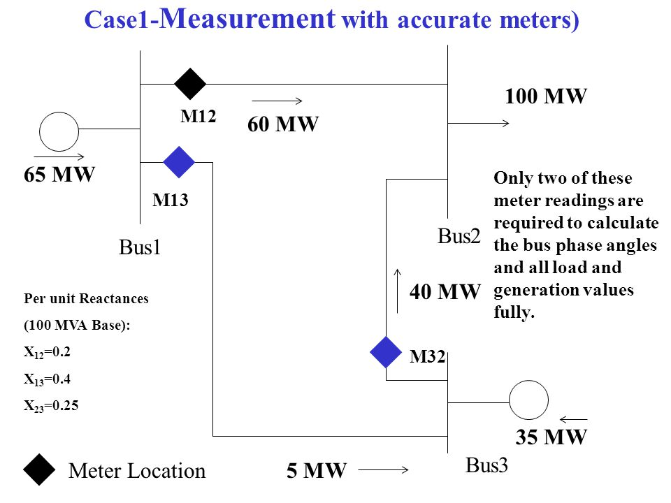 Case1-Measurement with accurate meters)
