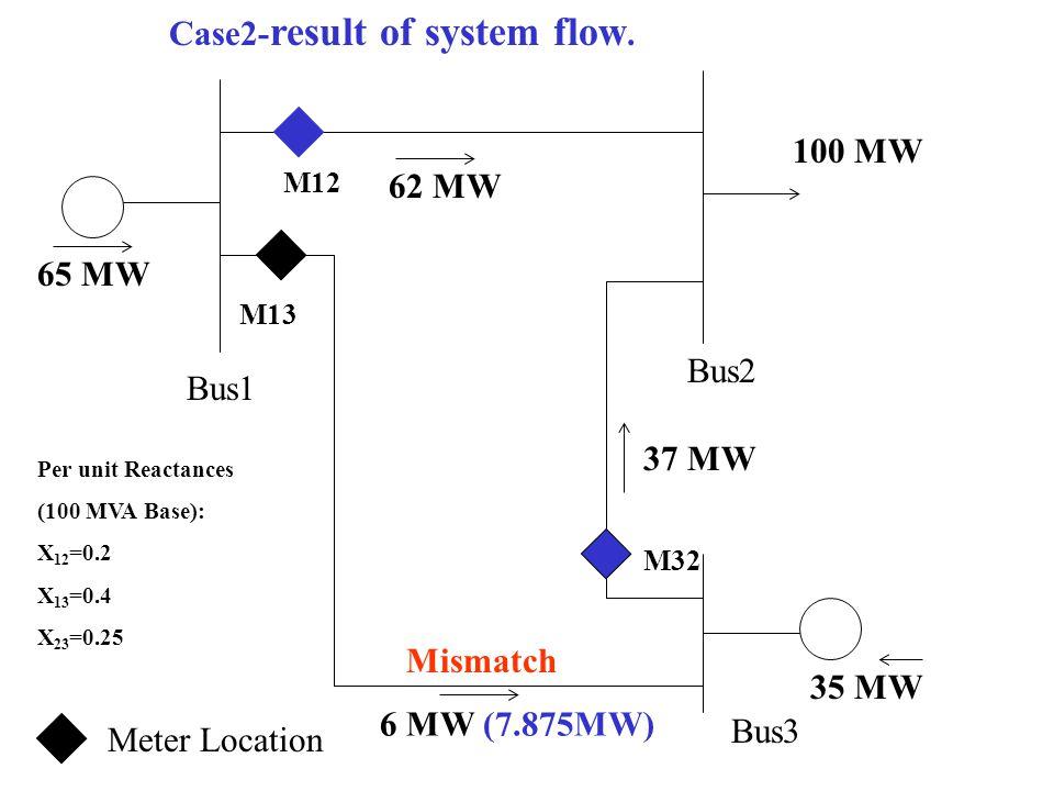 Case2-result of system flow.