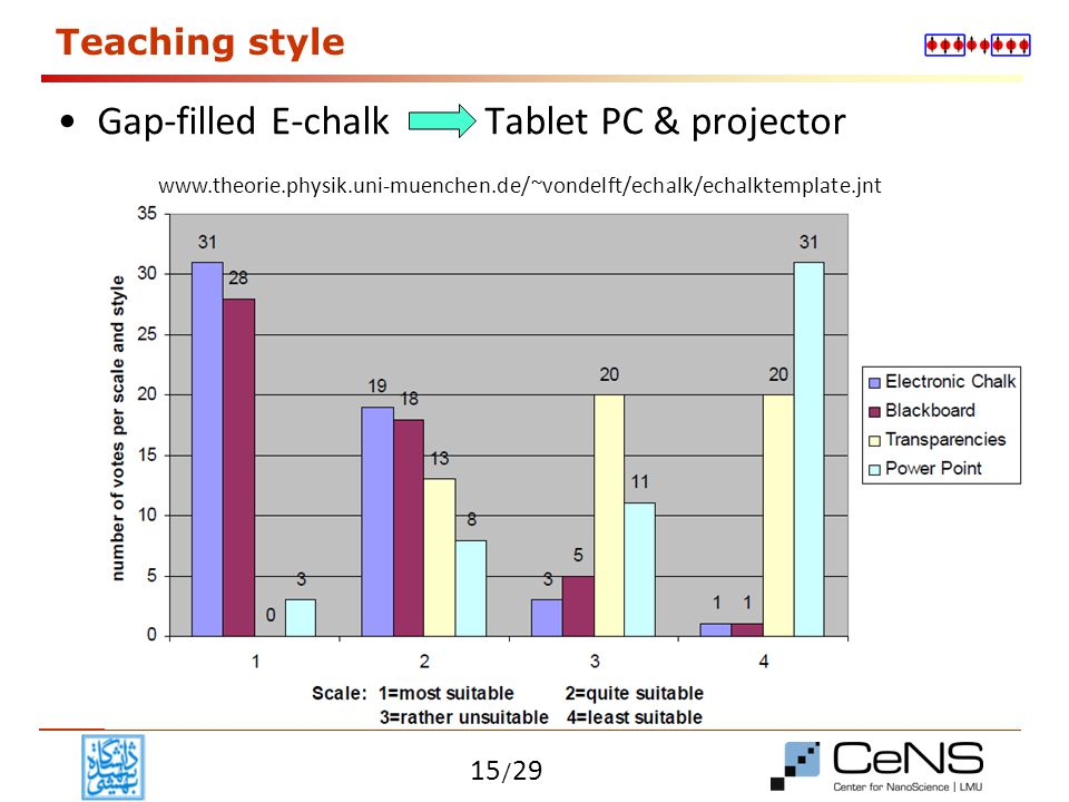 Gap-filled E-chalk Tablet PC & projector