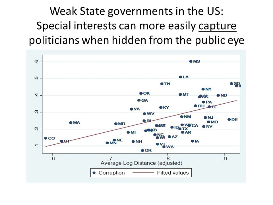 Weak State governments in the US: Special interests can more easily capture politicians when hidden from the public eye