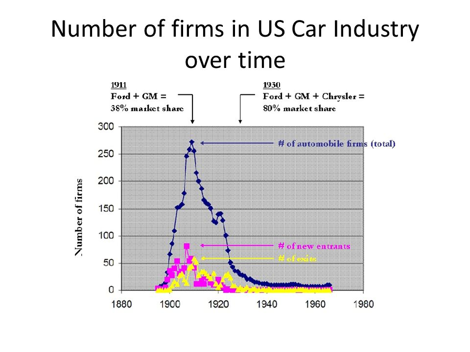 Number of firms in US Car Industry over time