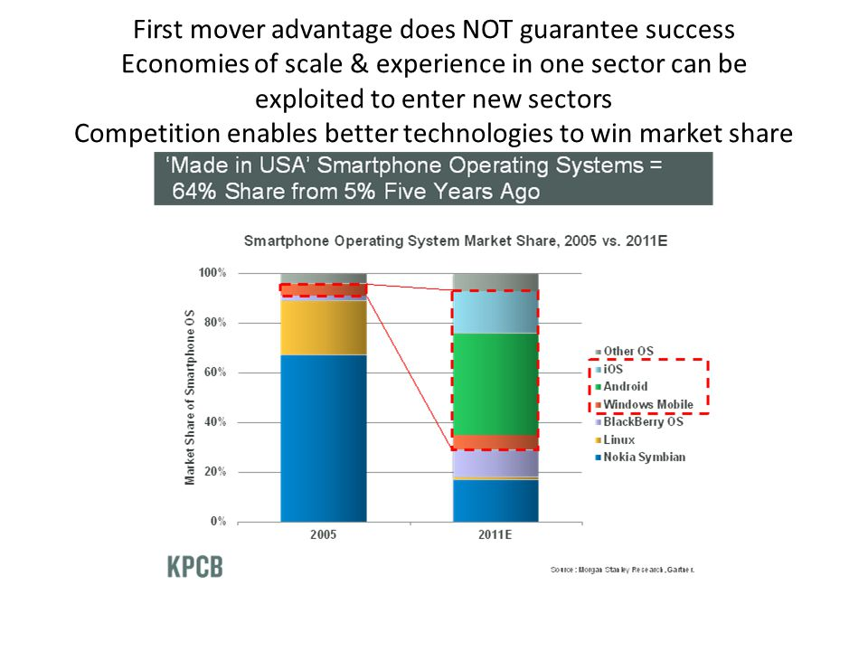 First mover advantage does NOT guarantee success Economies of scale & experience in one sector can be exploited to enter new sectors Competition enables better technologies to win market share