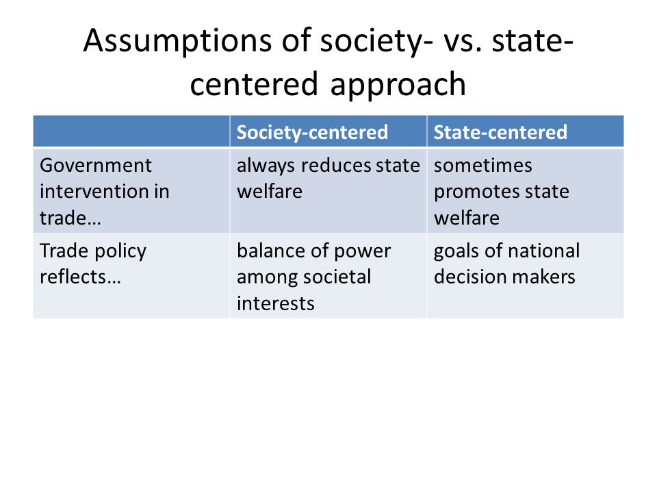 Assumptions of society- vs. state-centered approach