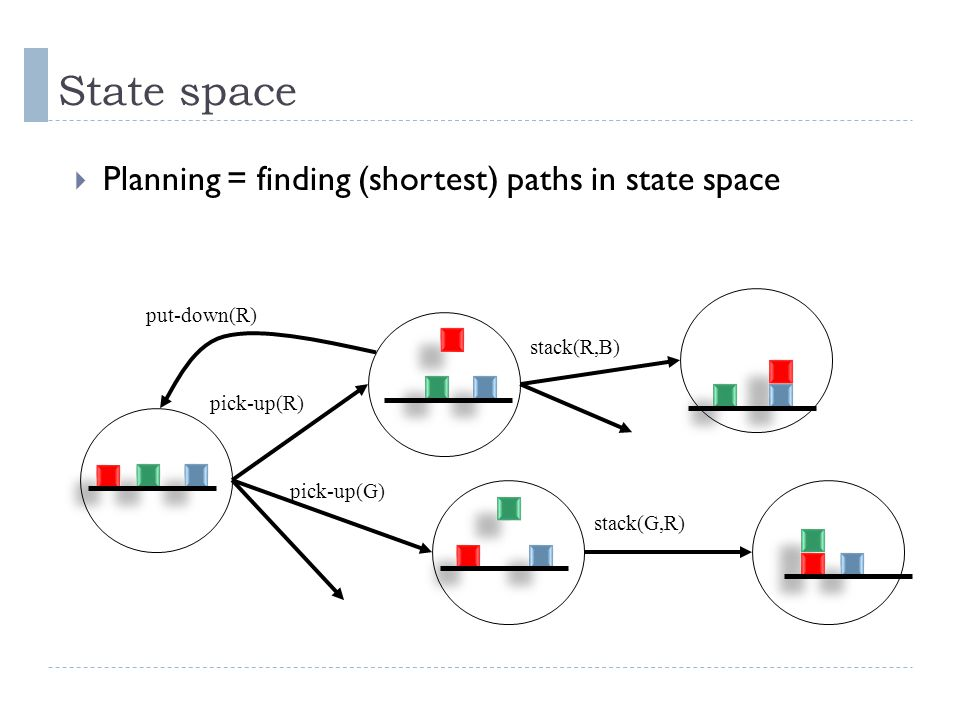 State space Planning = finding (shortest) paths in state space