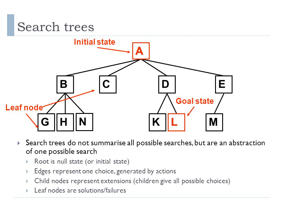 Search trees A A B C D E G H N K L L M Initial state Goal state