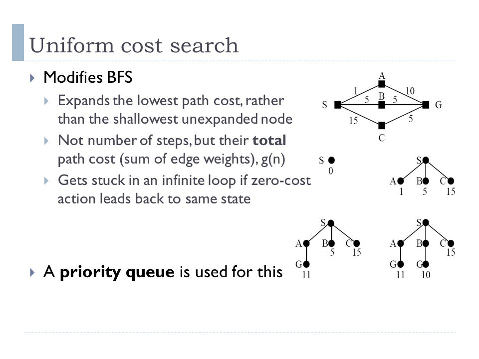 Uniform cost search Modifies BFS A priority queue is used for this