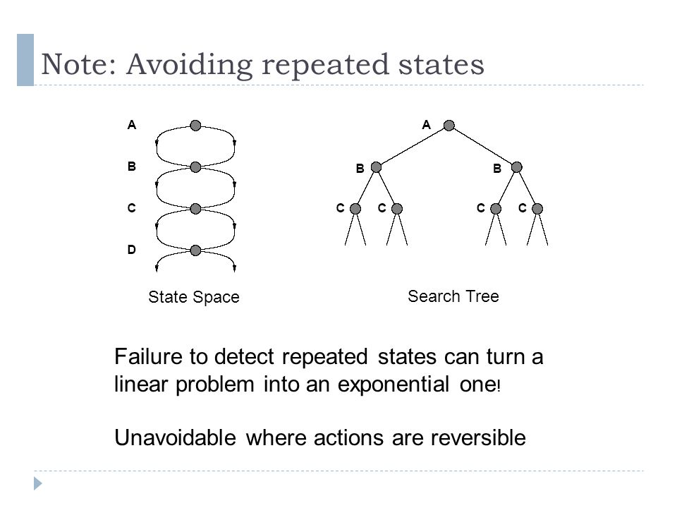 Note: Avoiding repeated states