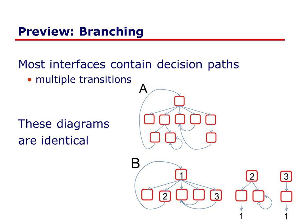 Most interfaces contain decision paths