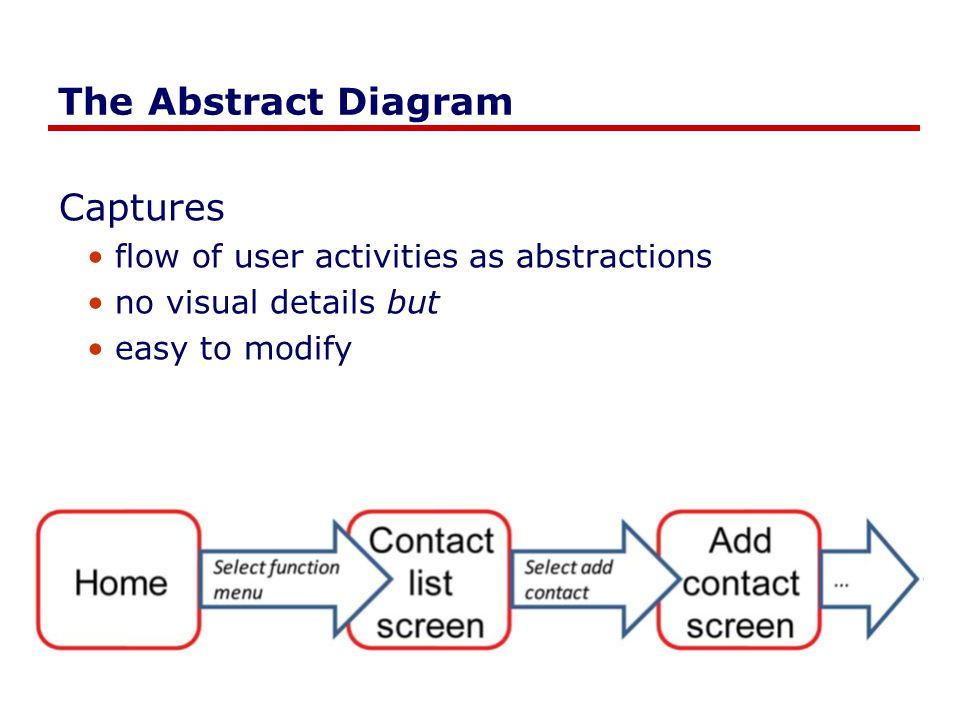 The Abstract Diagram Captures flow of user activities as abstractions