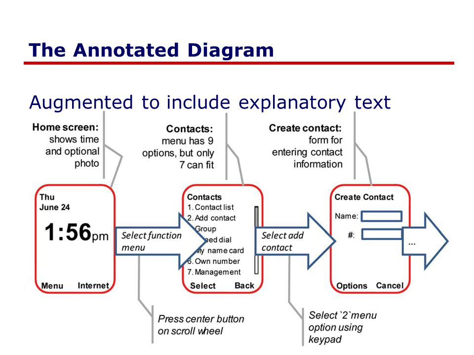 The Annotated Diagram Augmented to include explanatory text