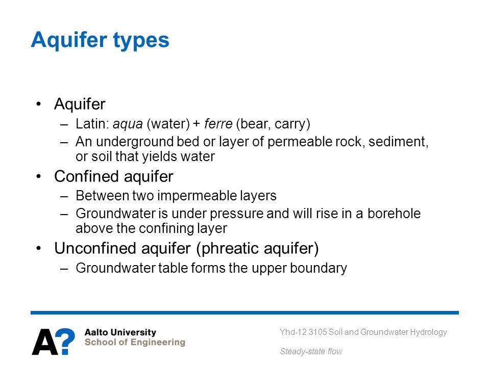 Aquifer types Aquifer Confined aquifer