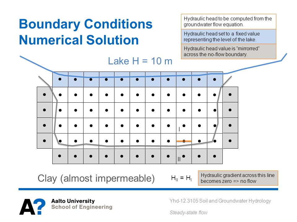 Boundary Conditions Numerical Solution