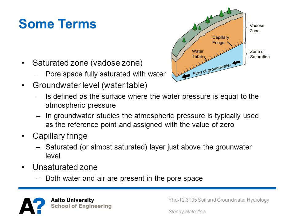 Some Terms Saturated zone (vadose zone)