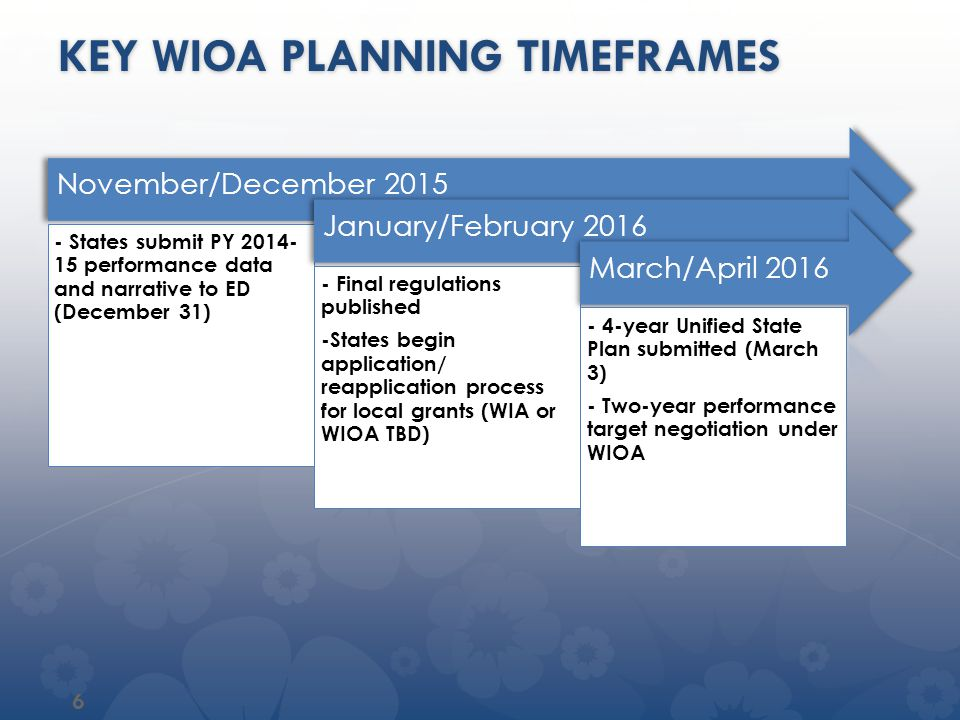Key wioa planning timeframes