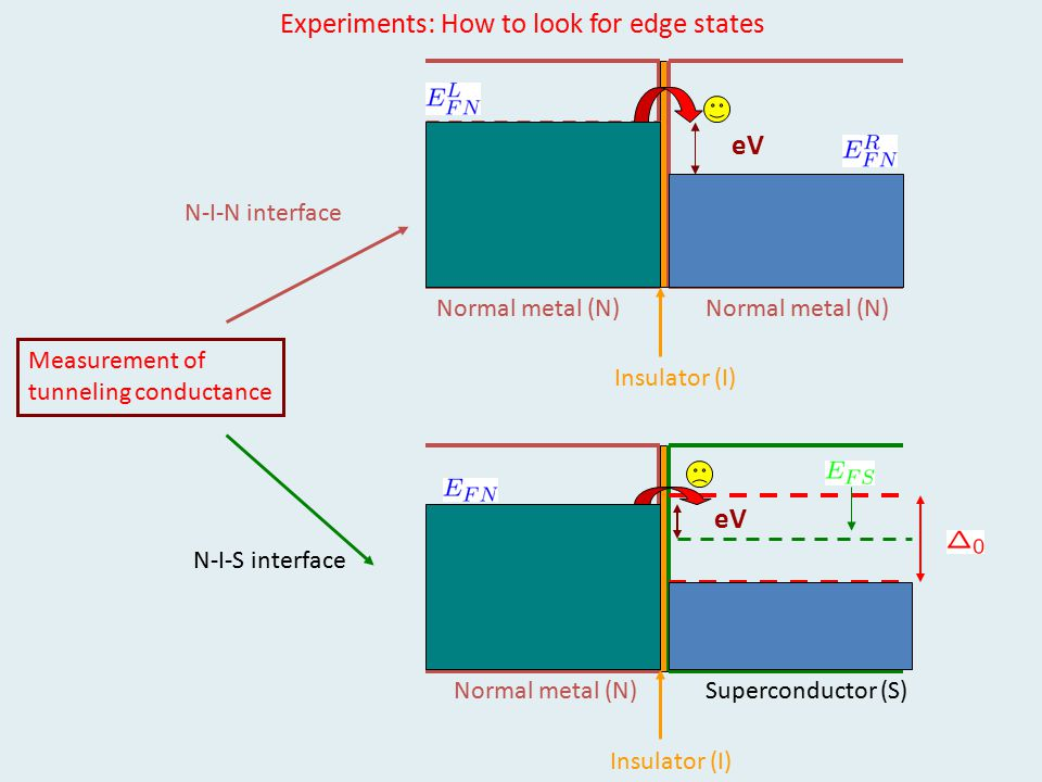Experiments: How to look for edge states