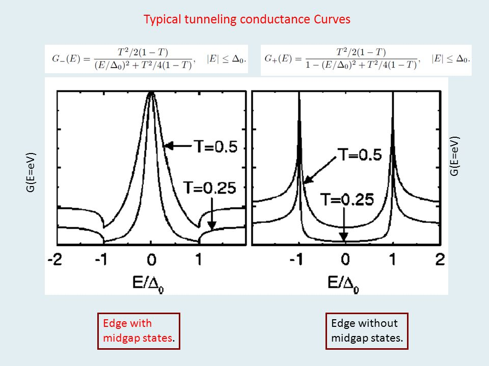 Typical tunneling conductance Curves