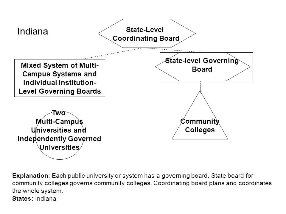 State-level Governing Independently Governed