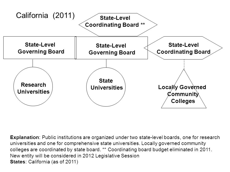 California (2011) State-Level Coordinating Board ** State-Level