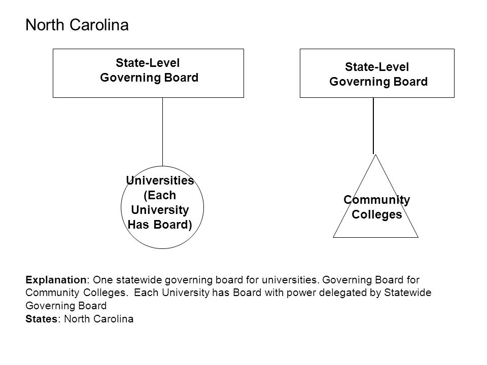 (Each University Has Board)