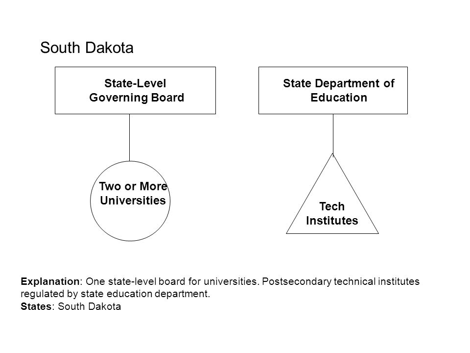 State Department of Education Two or More Universities
