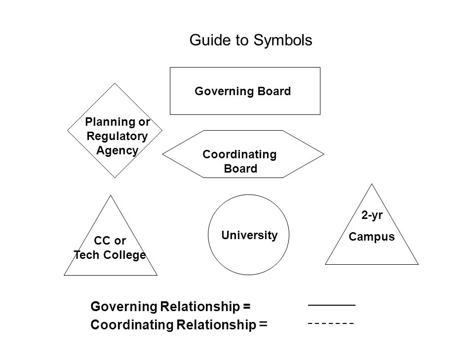 Guide to Symbols Governing Relationship = Coordinating Relationship =