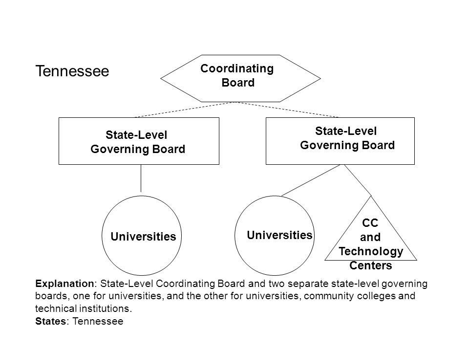 Tennessee Coordinating Board State-Level State-Level Governing Board