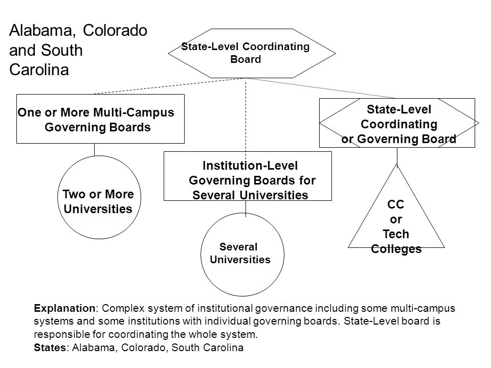 Alabama, Colorado and South Carolina State-Level Coordinating