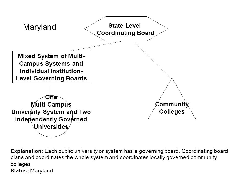 University System and Two Independently Governed
