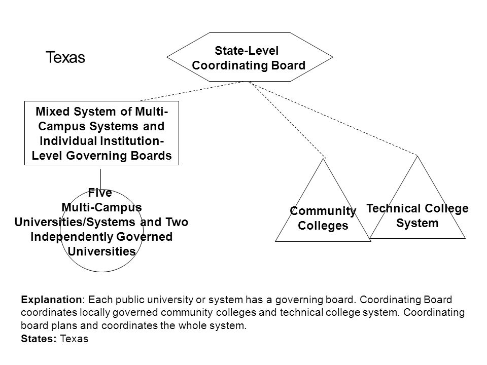 Universities/Systems and Two Independently Governed