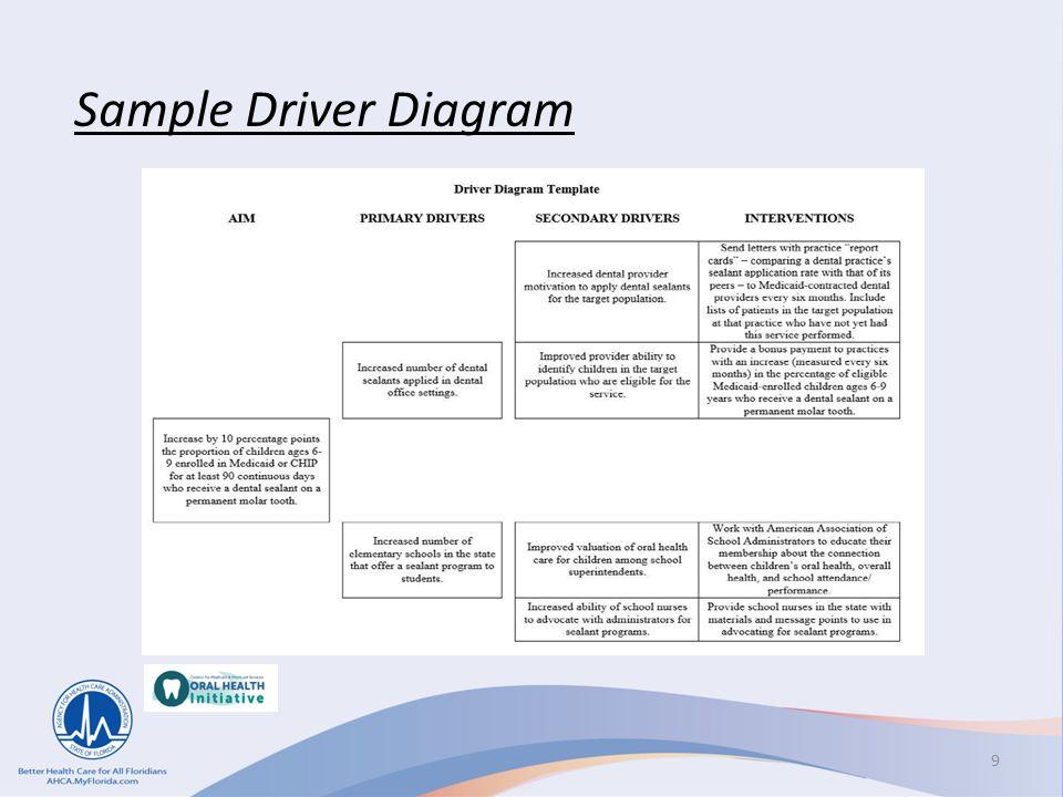 Sample Driver Diagram
