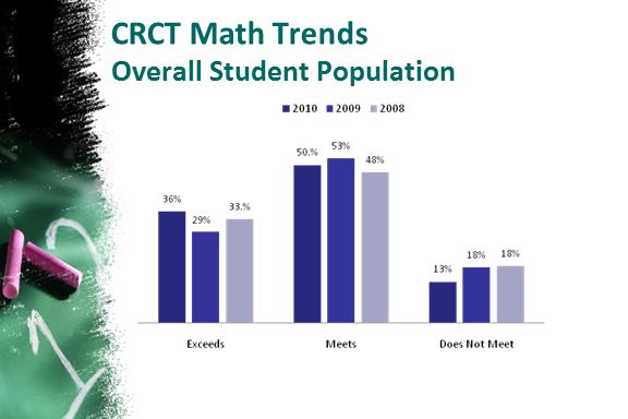 CRCT Math Trends Overall Student Population