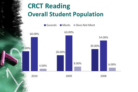 CRCT Reading Overall Student Population