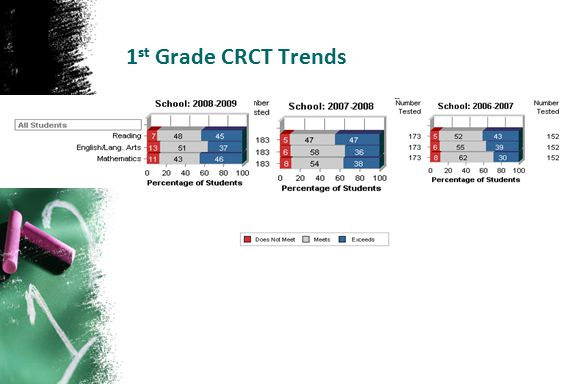 1st Grade CRCT Trends