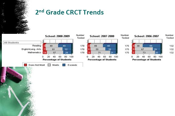 2nd Grade CRCT Trends