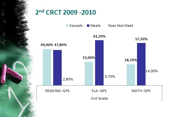 2nd CRCT 2009 -2010