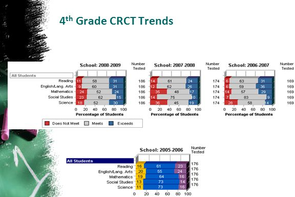 4th Grade CRCT Trends